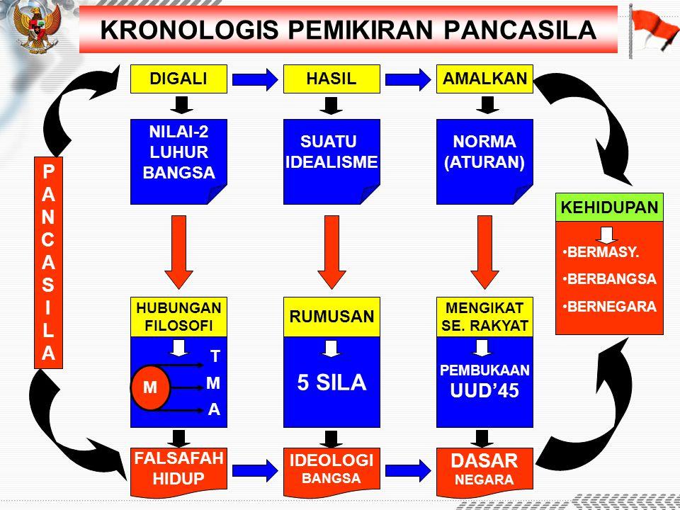 KRONOLOGIS PEMIKIRAN PANCASILA