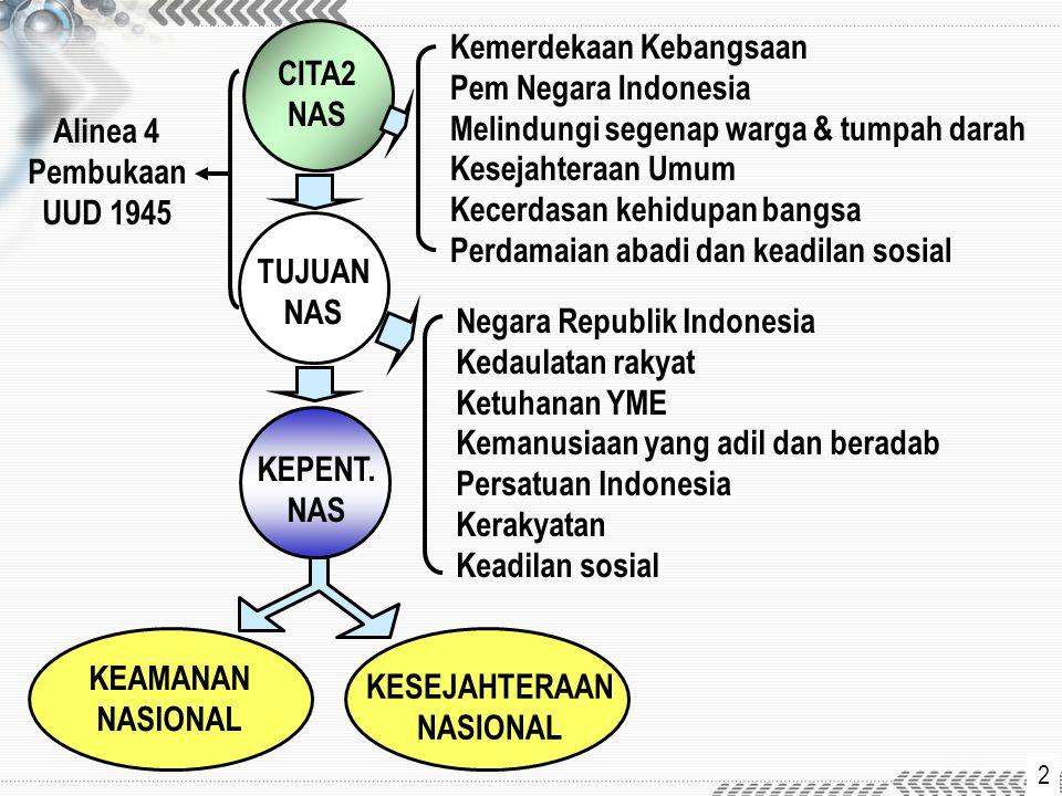 Kemerdekaan Kebangsaan Pem Negara Indonesia