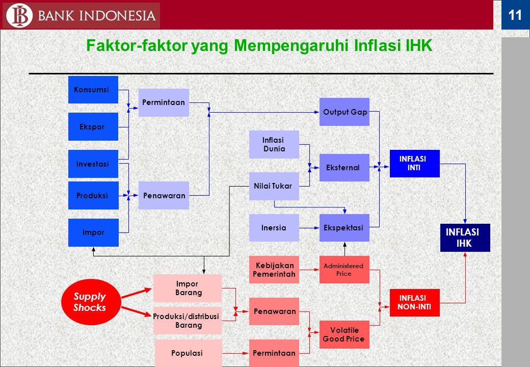 Faktor-faktor yang Mempengaruhi Inflasi IHK