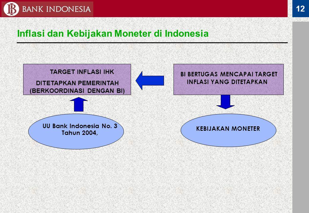 Inflasi dan Kebijakan Moneter di Indonesia