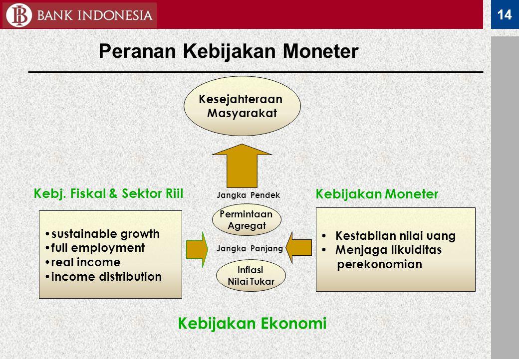Peranan Kebijakan Moneter Kebj. Fiskal & Sektor Riil
