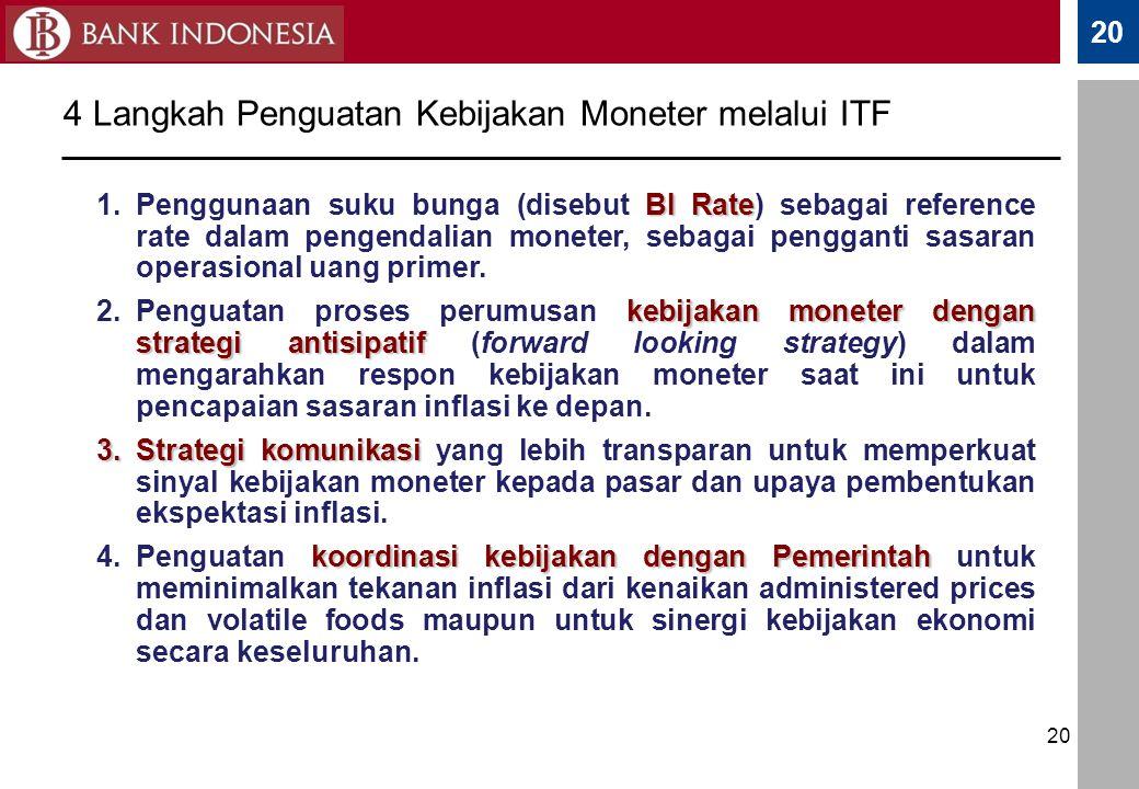 4 Langkah Penguatan Kebijakan Moneter melalui ITF
