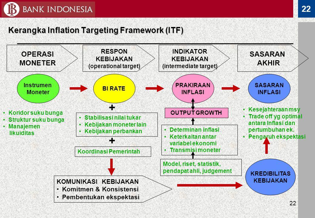 Kerangka Inflation Targeting Framework (ITF)