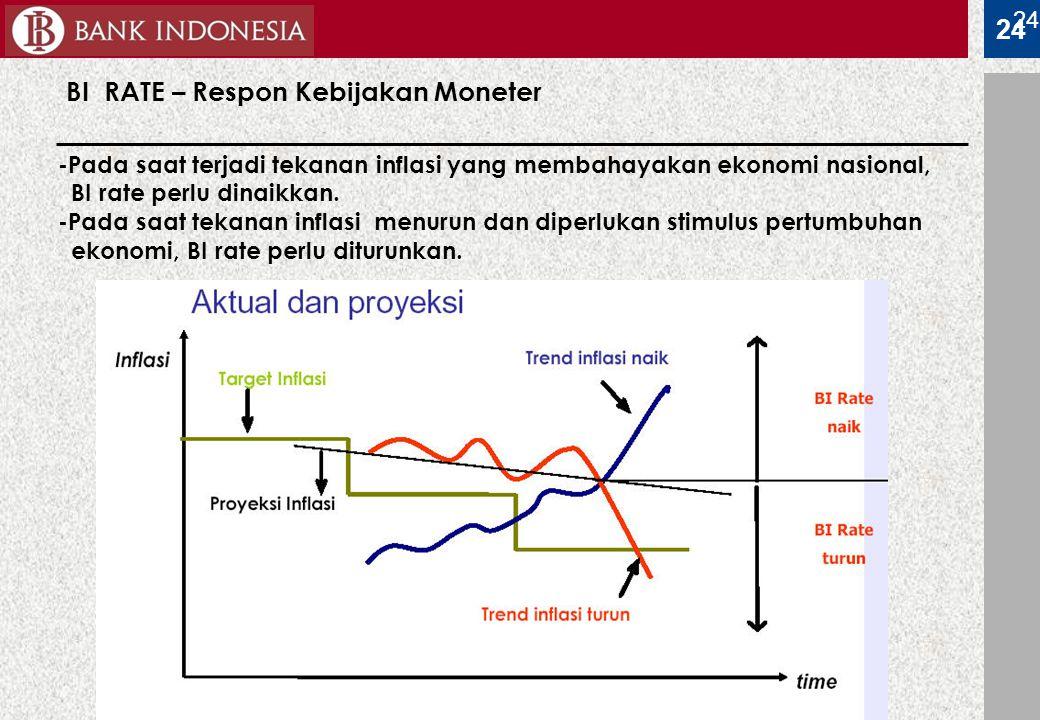 BI RATE – Respon Kebijakan Moneter