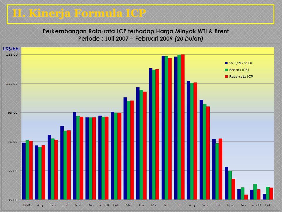 II. Kinerja Formula ICP Perkembangan Rata-rata ICP terhadap Harga Minyak WTI & Brent Periode : Juli 2007 – Februari 2009 (20 bulan)