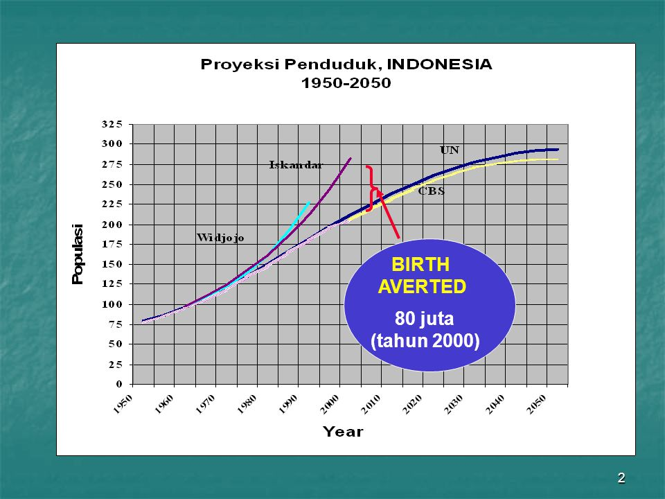 BIRTH AVERTED 80 juta (tahun 2000)