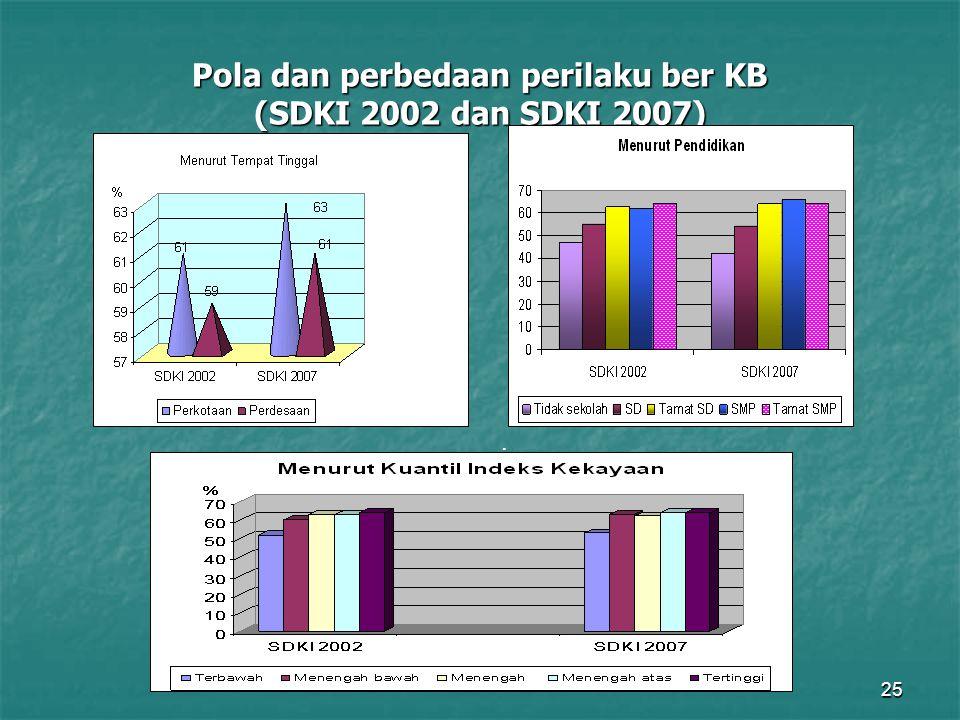 Pola dan perbedaan perilaku ber KB (SDKI 2002 dan SDKI 2007)