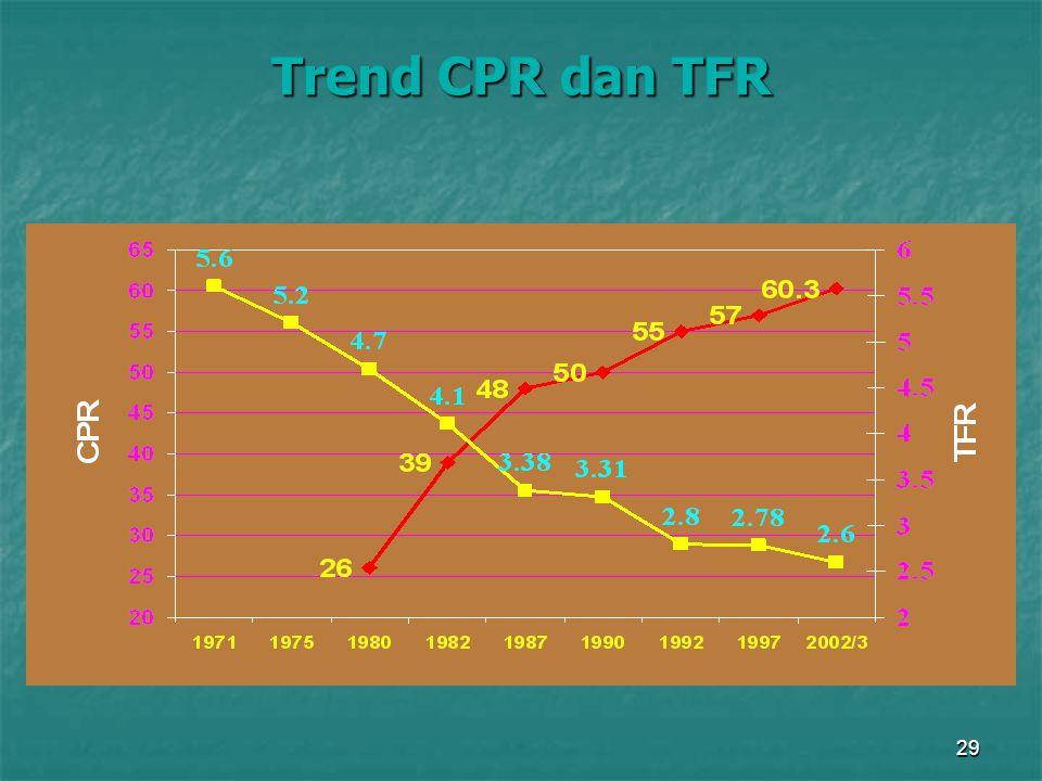 Trend CPR dan TFR