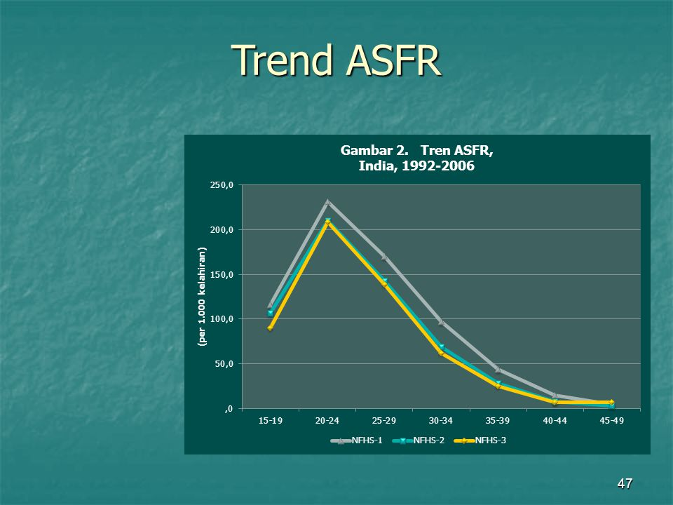 Trend ASFR