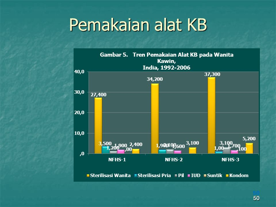 Pemakaian alat KB 50
