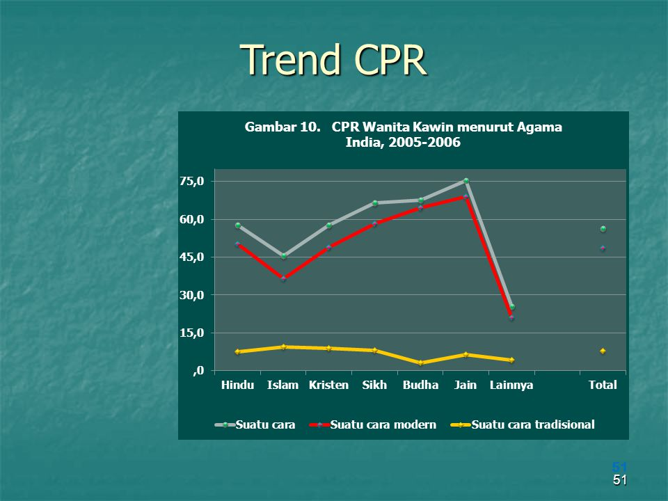 Trend CPR 51