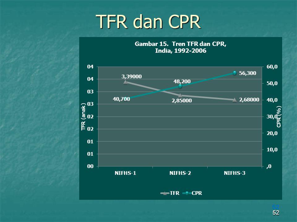 TFR dan CPR 52