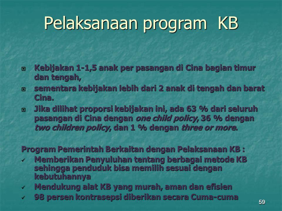 Pelaksanaan program KB