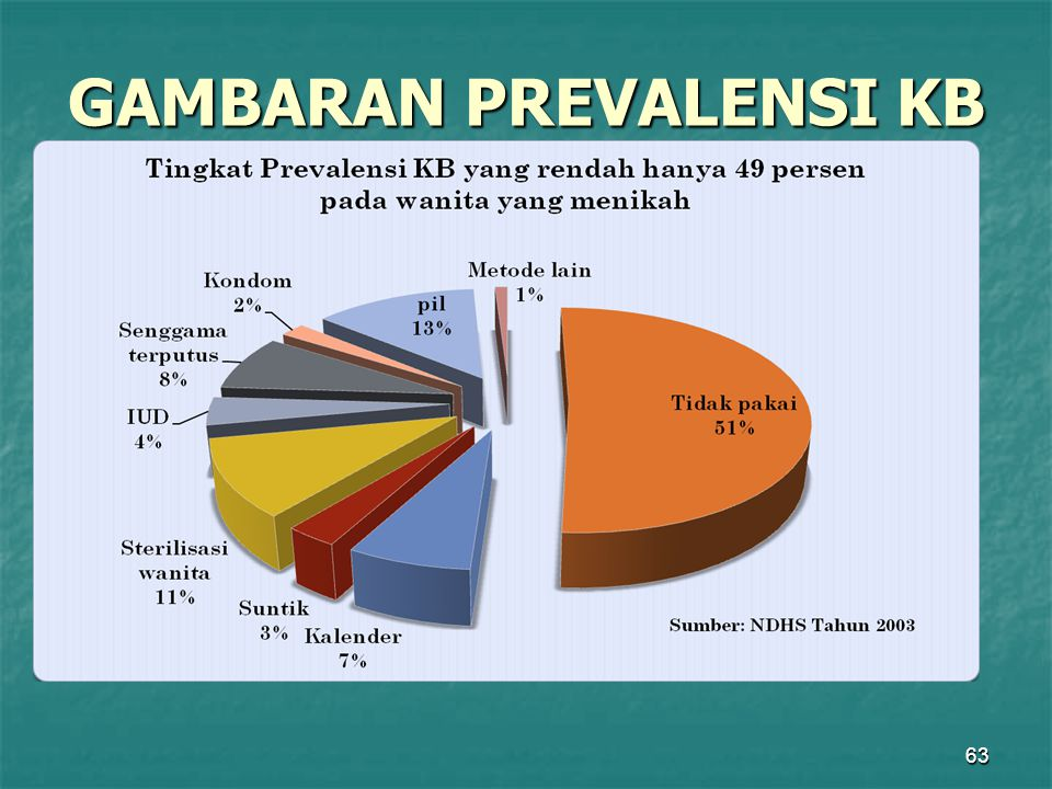 GAMBARAN PREVALENSI KB