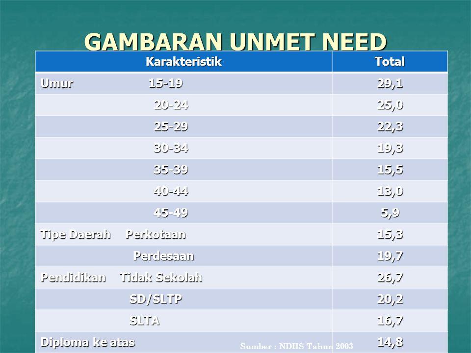 GAMBARAN UNMET NEED Karakteristik Total Umur 15-19 29,1 20-24 25,0