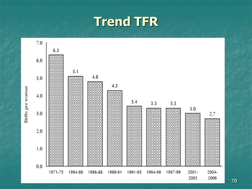 Trend TFR