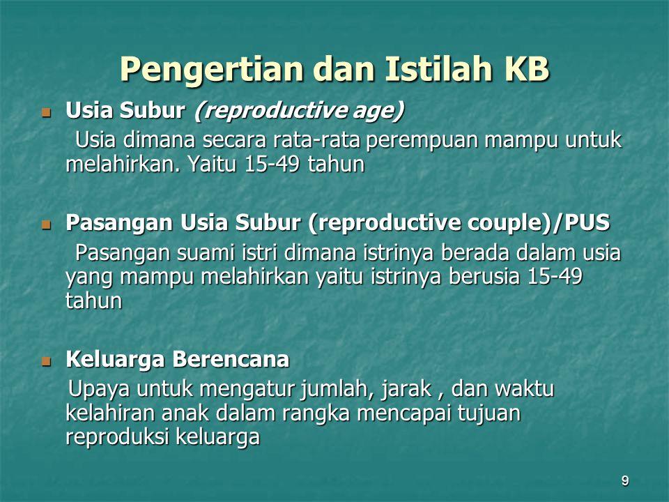 Pengertian dan Istilah KB