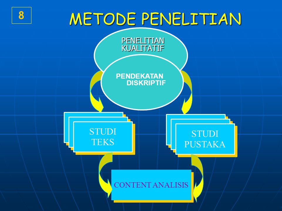 METODE PENELITIAN 8 DAERAH DAERAH STUDI TEKS STUDI PUSTAKA
