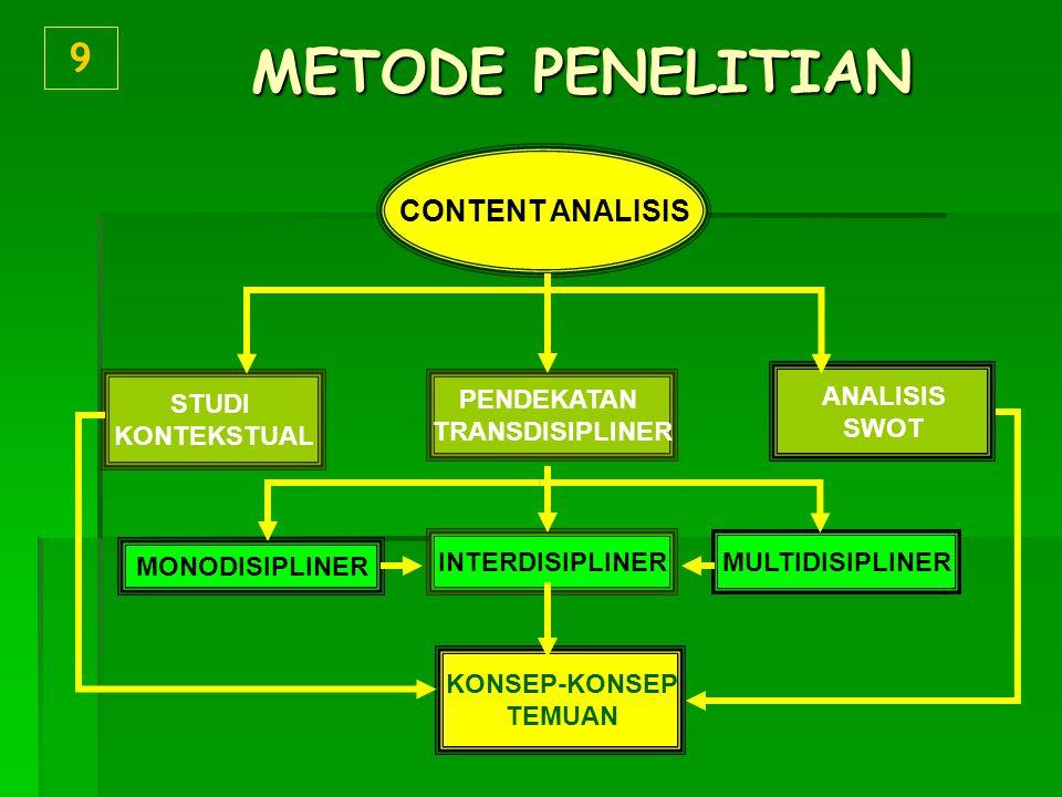 METODE PENELITIAN 9 CONTENT ANALISIS ANALISIS SWOT STUDI KONTEKSTUAL