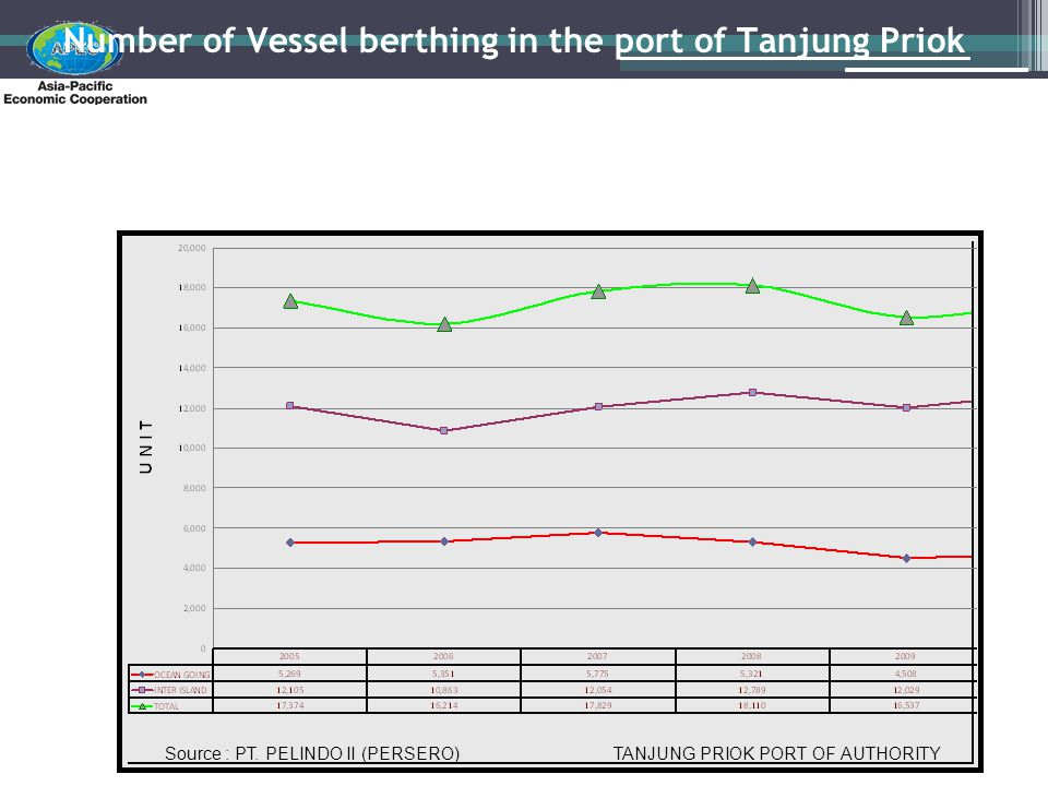 Number of Vessel berthing in the port of Tanjung Priok