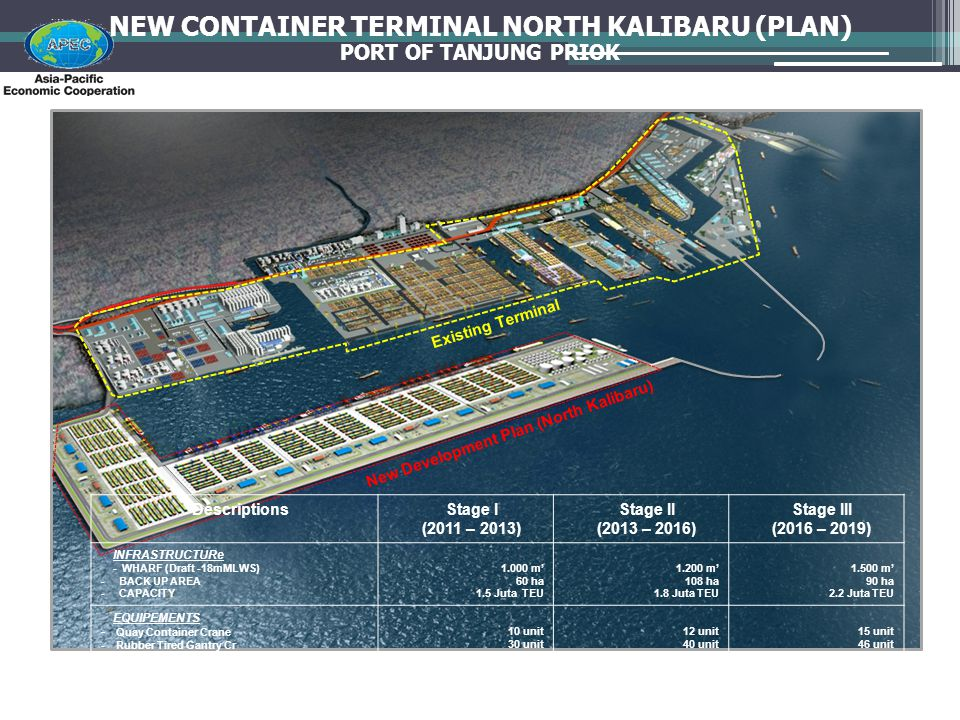 NEW CONTAINER TERMINAL NORTH KALIBARU (PLAN)