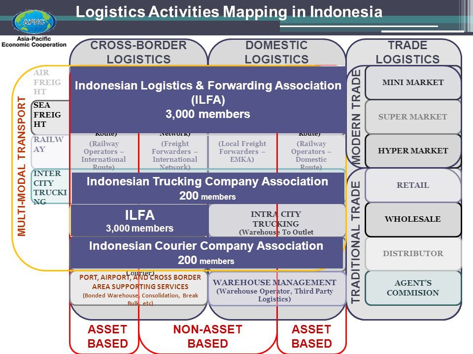 Logistics Activities Mapping in Indonesia