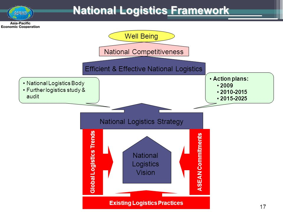 National Logistics Framework