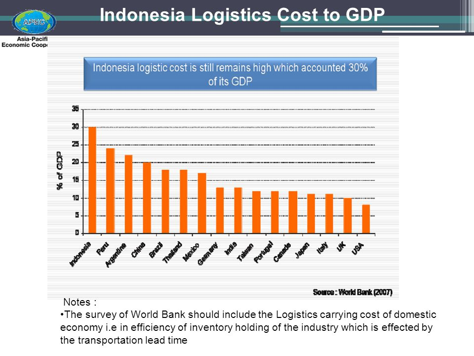 Indonesia Logistics Cost to GDP