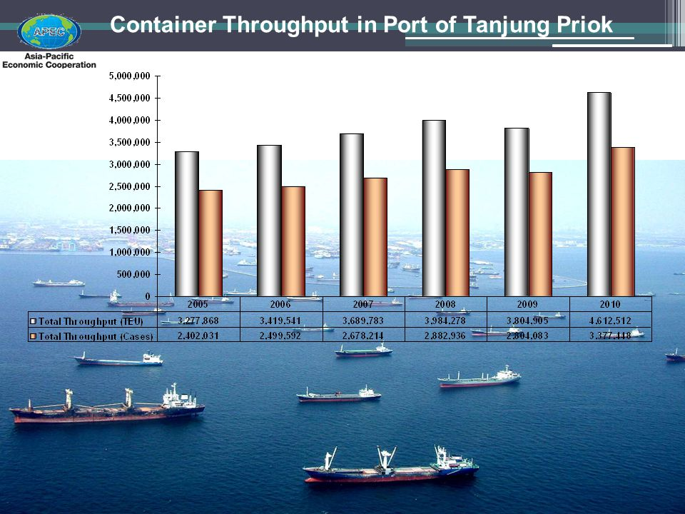 Container Throughput in Port of Tanjung Priok