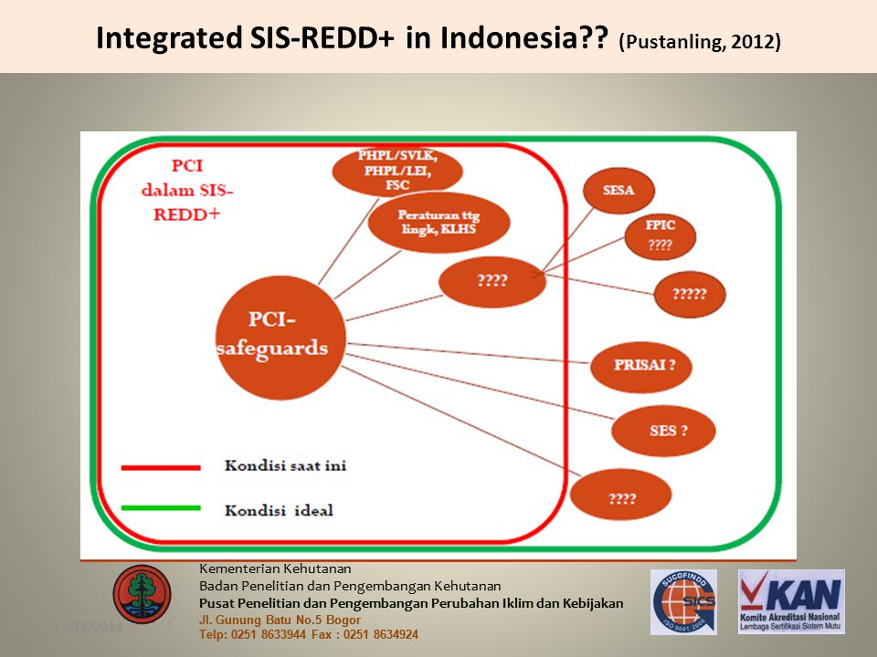 Integrated SIS-REDD+ in Indonesia (Pustanling, 2012)