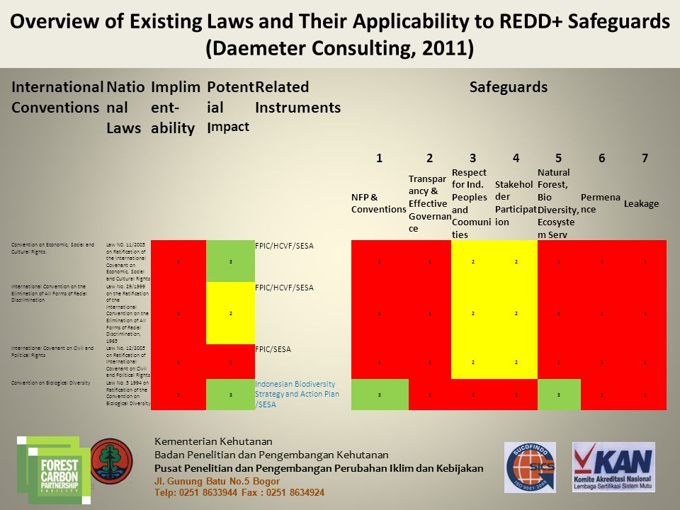 Overview of Existing Laws and Their Applicability to REDD+ Safeguards (Daemeter Consulting, 2011)