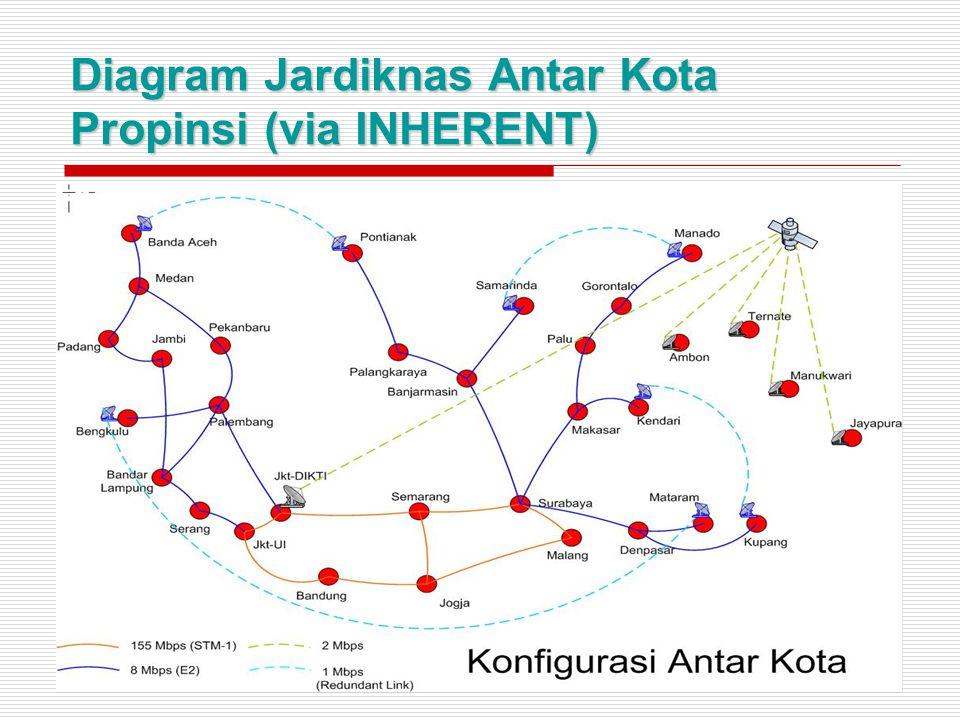 Diagram Jardiknas Antar Kota Propinsi (via INHERENT)
