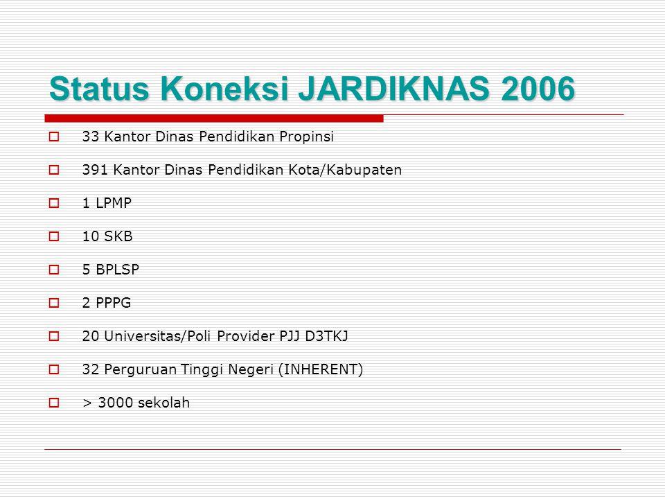 Status Koneksi JARDIKNAS 2006