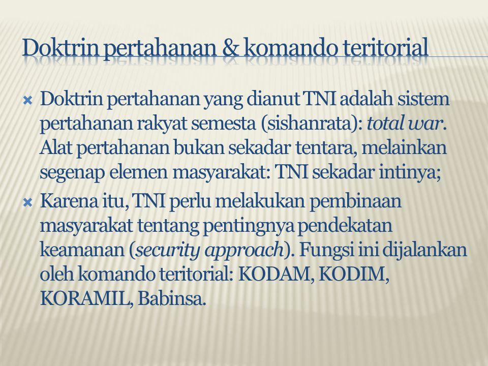 Doktrin pertahanan & komando teritorial
