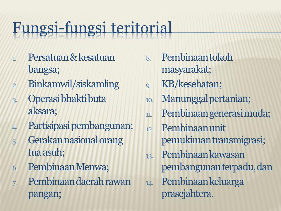 Fungsi-fungsi teritorial