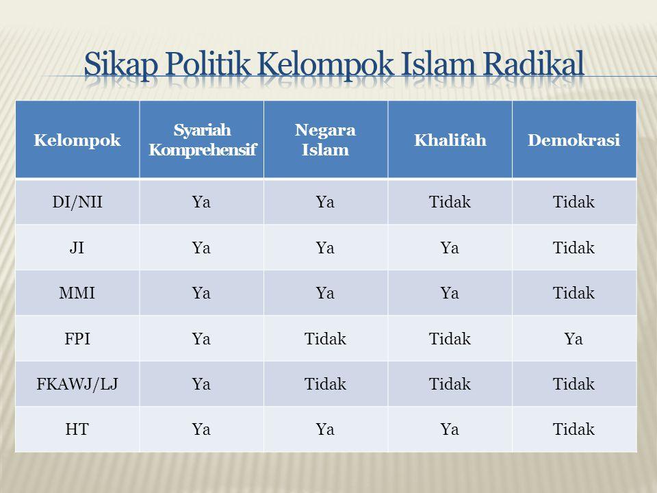 Sikap Politik Kelompok Islam Radikal
