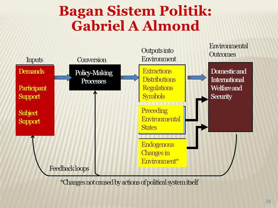 Bagan Sistem Politik: Gabriel A Almond