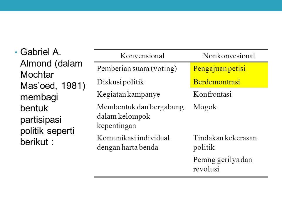 Gabriel A. Almond (dalam Mochtar Mas'oed, 1981) membagi bentuk partisipasi politik seperti berikut :