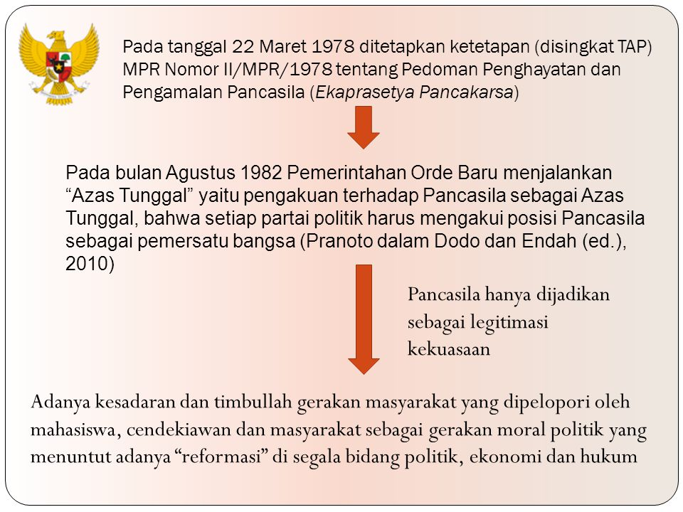 Pancasila hanya dijadikan sebagai legitimasi kekuasaan