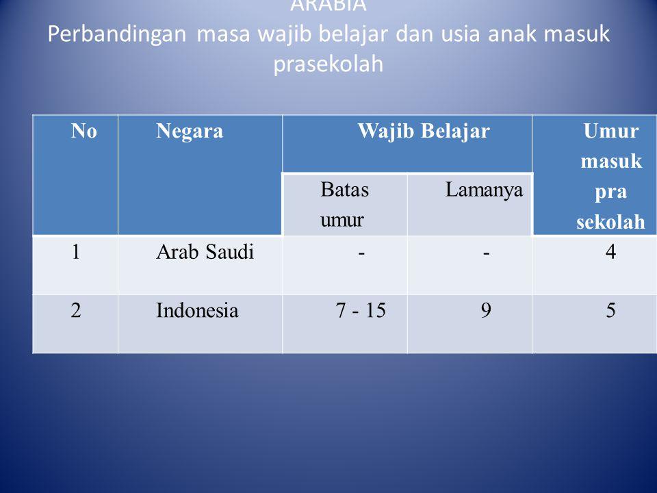 PERBANDINGAN NEGARA INDONESIA DAN SAUDI ARABIA Perbandingan masa wajib belajar dan usia anak masuk prasekolah