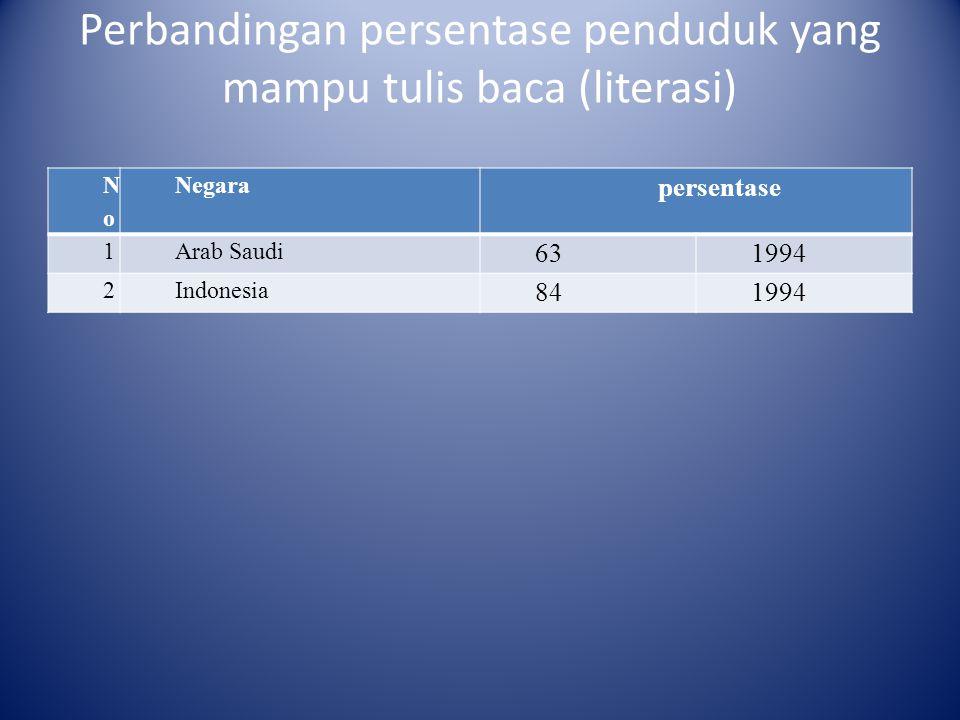 Perbandingan persentase penduduk yang mampu tulis baca (literasi)