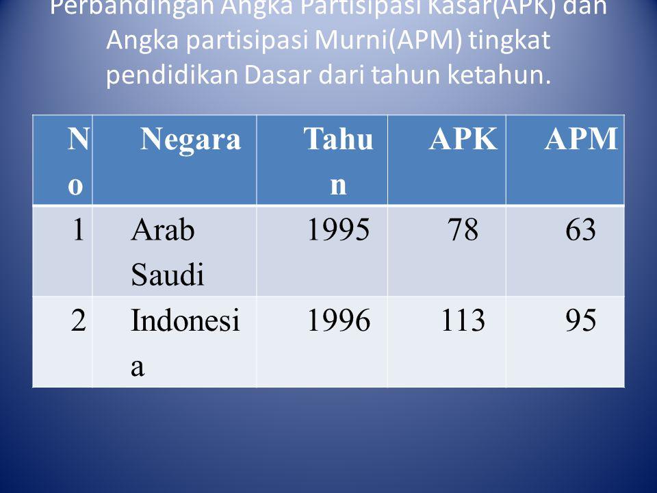 No Negara Tahun APK APM 1 Arab Saudi 1995 78 63 2 Indonesia 1996 113