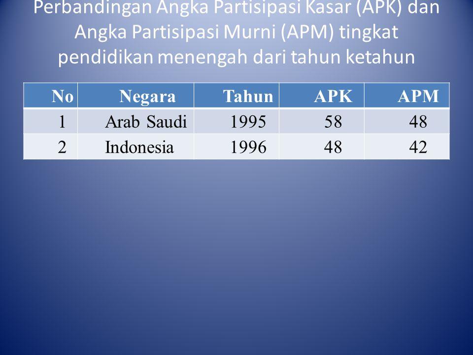Perbandingan Angka Partisipasi Kasar (APK) dan Angka Partisipasi Murni (APM) tingkat pendidikan menengah dari tahun ketahun