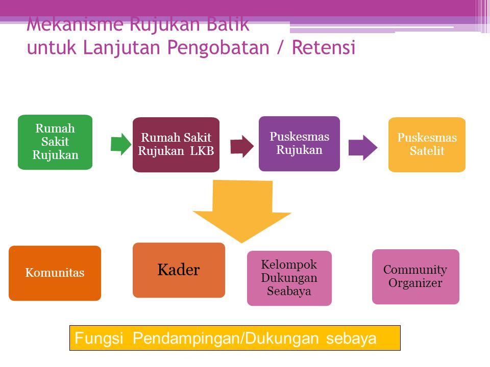 Mekanisme Rujukan Balik untuk Lanjutan Pengobatan / Retensi