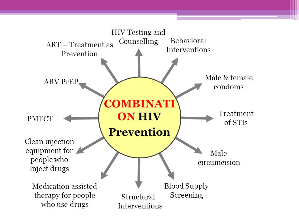 COMBINATI ON HIV Prevention