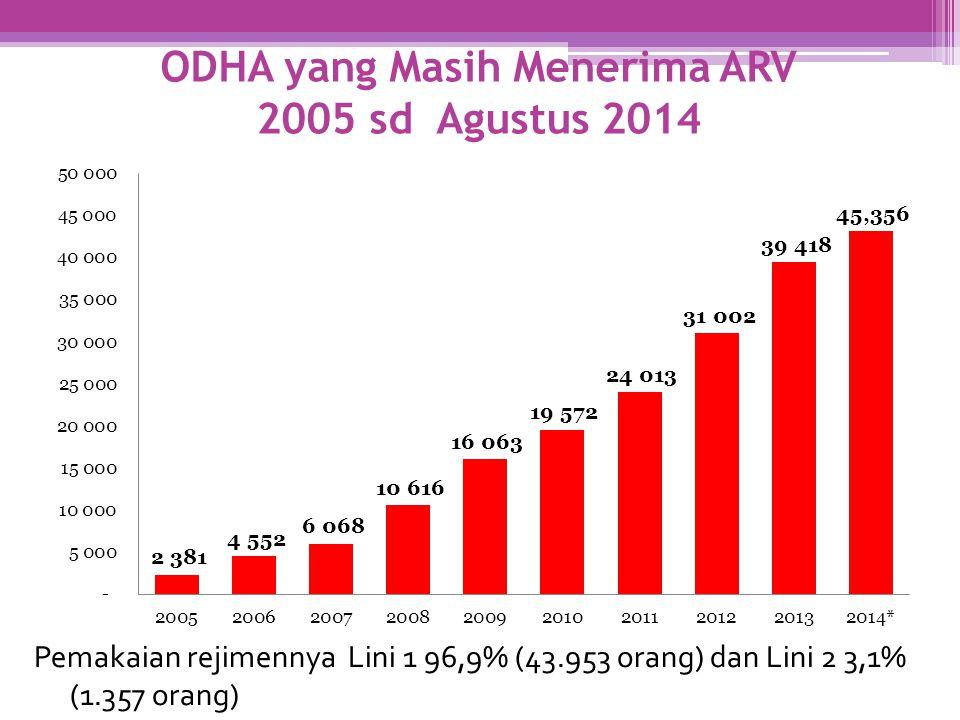 ODHA yang Masih Menerima ARV 2005 sd Agustus 2014