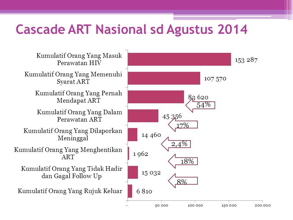 Cascade ART Nasional sd Agustus 2014