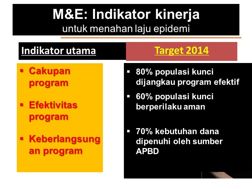 M&E: Indikator kinerja untuk menahan laju epidemi