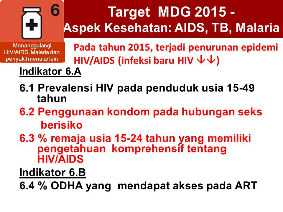 Target MDG 2015 - Aspek Kesehatan: AIDS, TB, Malaria