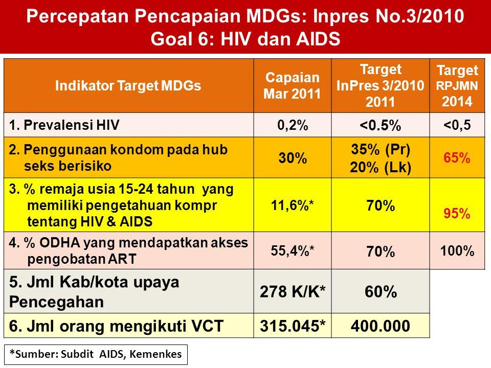 Percepatan Pencapaian MDGs: Inpres No.3/2010 Goal 6: HIV dan AIDS